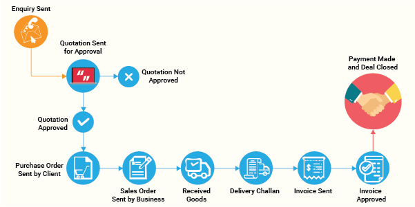 Purchase order generation erp